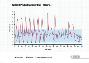 Woolcool Ambient Summer trial 456 hours