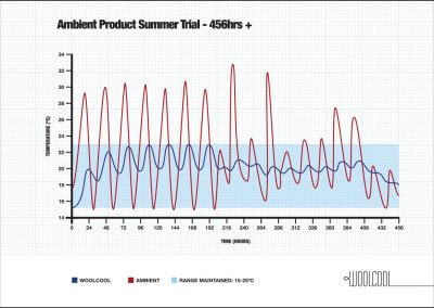 Ambient Product Summer Trial - 456hrs+