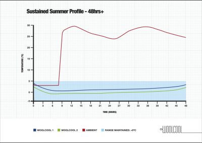 Sustained Summer Profile - 48hrs+