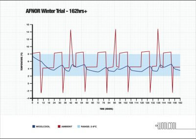 AFNOR Winter Trial - 162hrs+