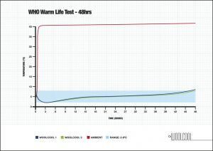 Woolcool WHO trial 48 hours